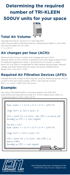 Clean Air Infographic